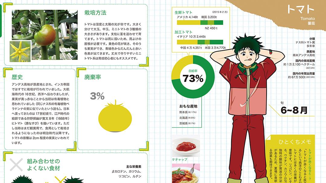 キャラクターでわかる 野菜の今